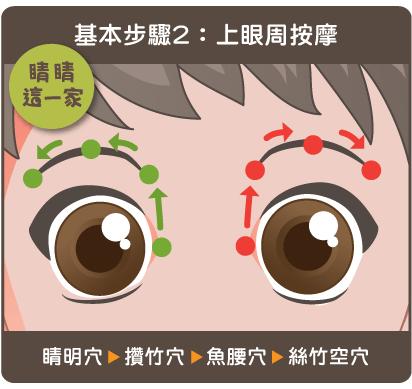 祖先的智慧,動動手指消疲憊-中醫眼睛穴位按摩大全:睛睛這一家